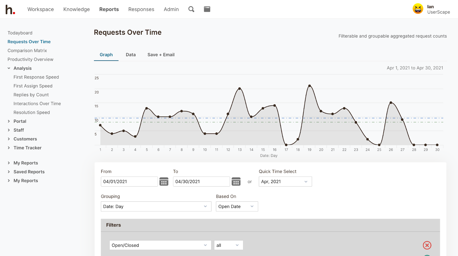HelpSpot's performance reports can help you see your average response time and requests over time.