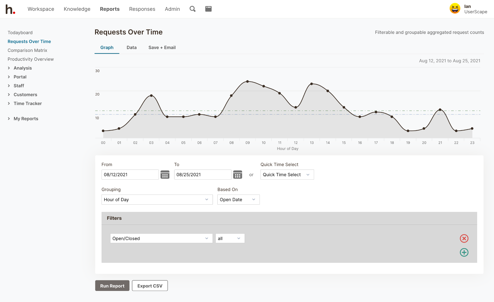 HelpSpot's Requests Over Time Analytics
