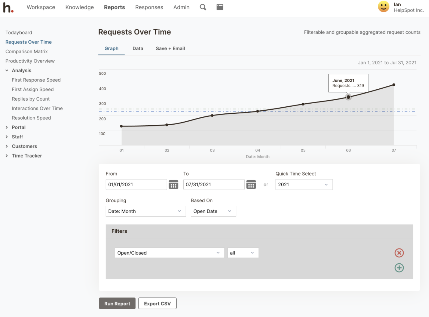 HelpSpot's Request Over Time Analytics